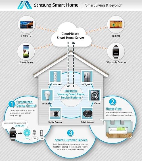 Samsung Smart Home – casa inteligentă a viitorului
